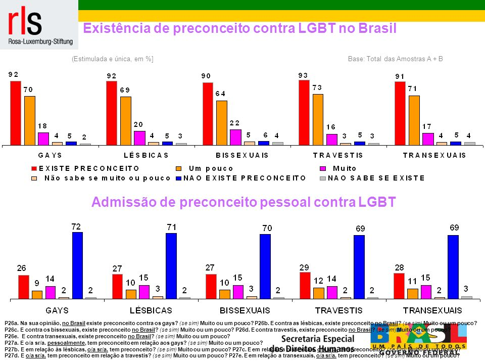 Existência de preconceito contra LGBT no Brasil