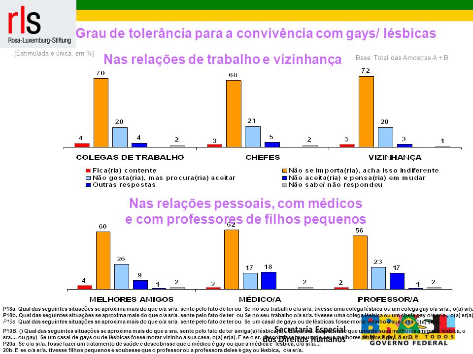 Grau de tolerância para a convivência com gays/ lésbicas