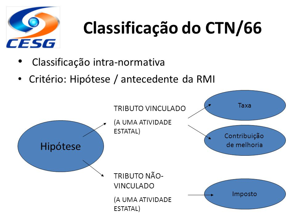 Classificação do CTN/66 Classificação intra-normativa