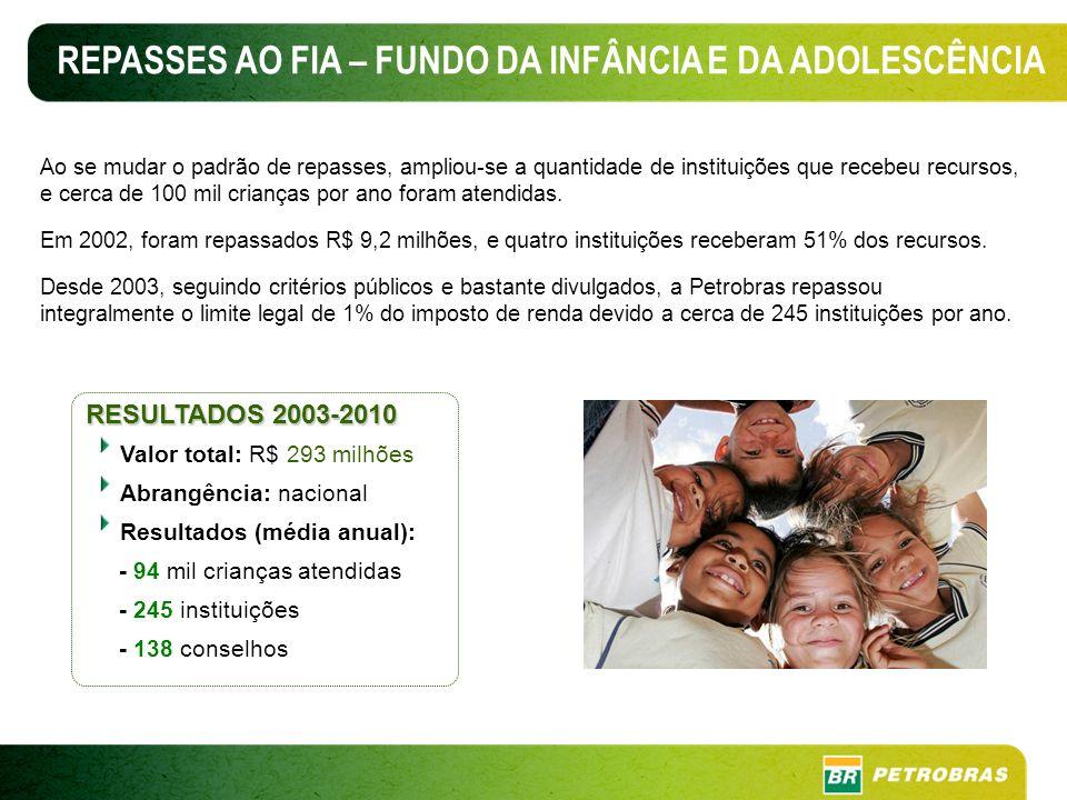 REPASSES AO FIA – FUNDO DA INFÂNCIA E DA ADOLESCÊNCIA