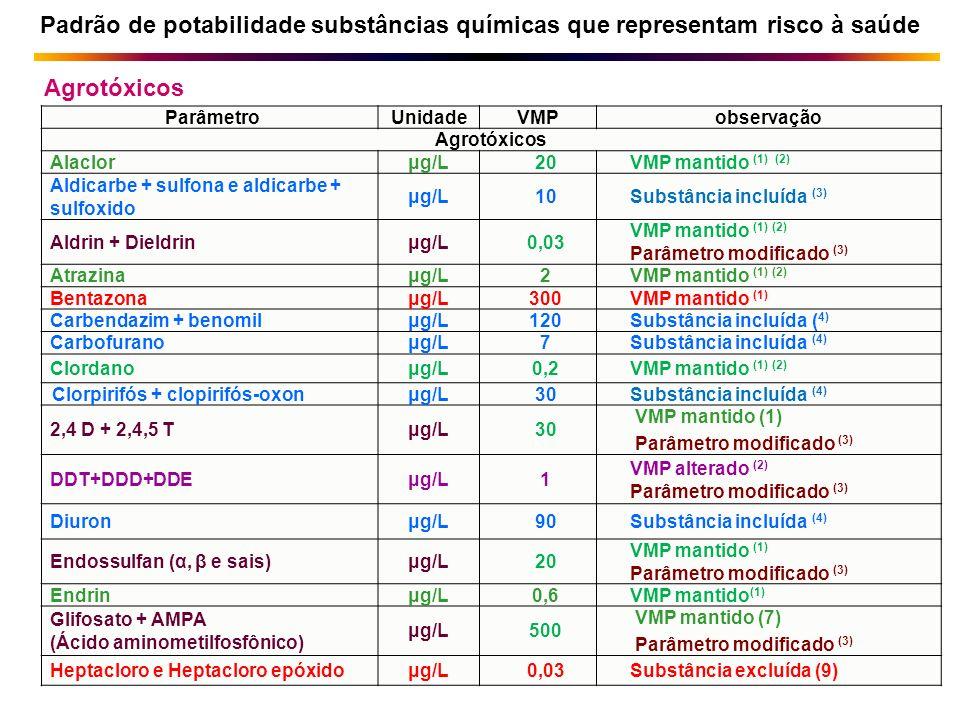Padrão de potabilidade substâncias químicas que representam risco à saúde