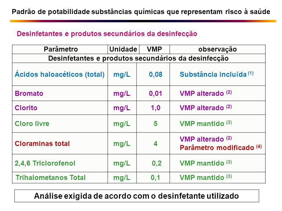Análise exigida de acordo com o desinfetante utilizado