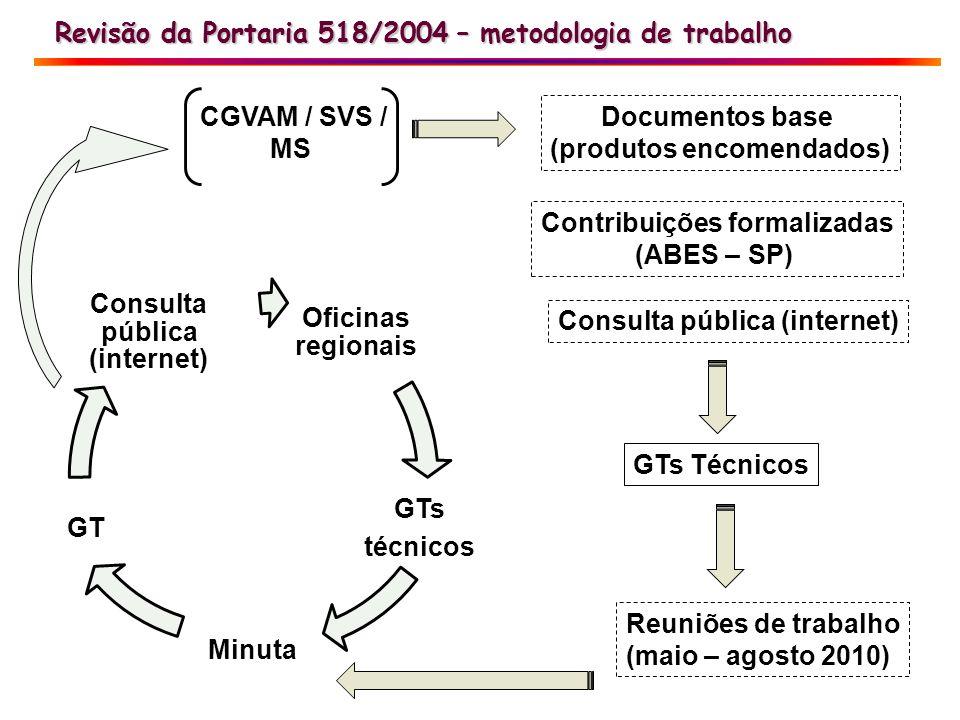 (produtos encomendados) Contribuições formalizadas