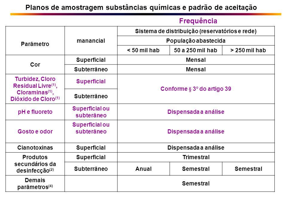 Planos de amostragem substâncias químicas e padrão de aceitação