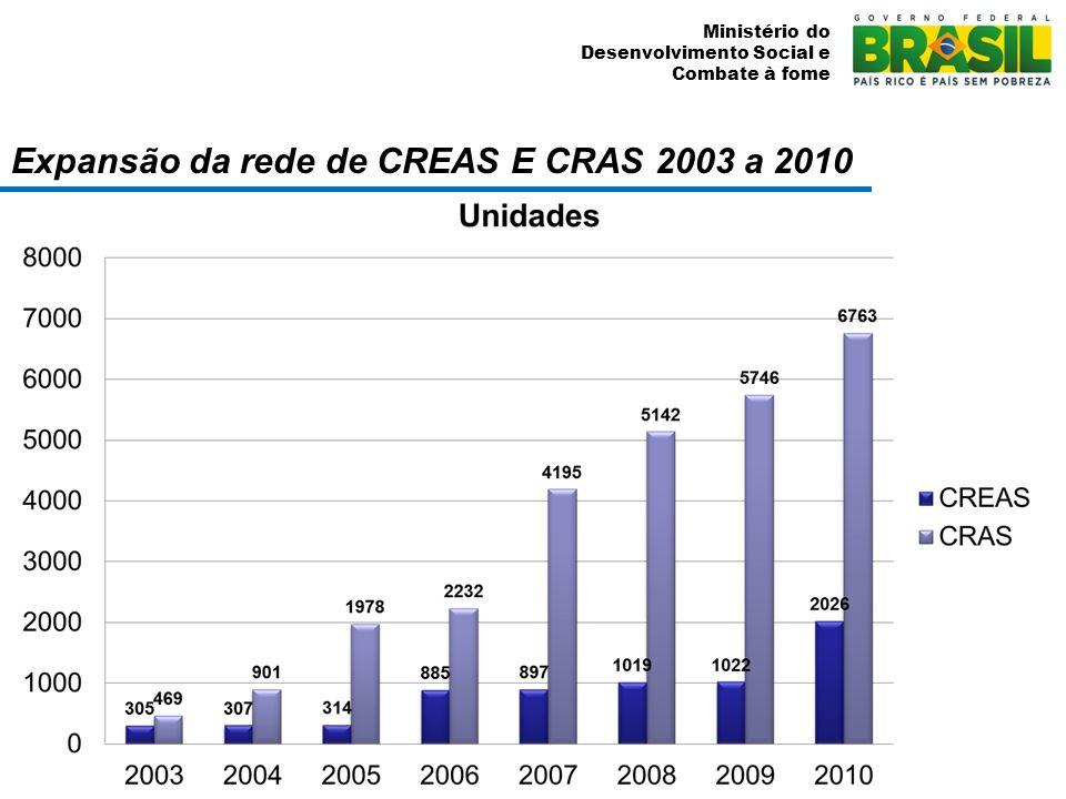 Expansão da rede de CREAS E CRAS 2003 a 2010