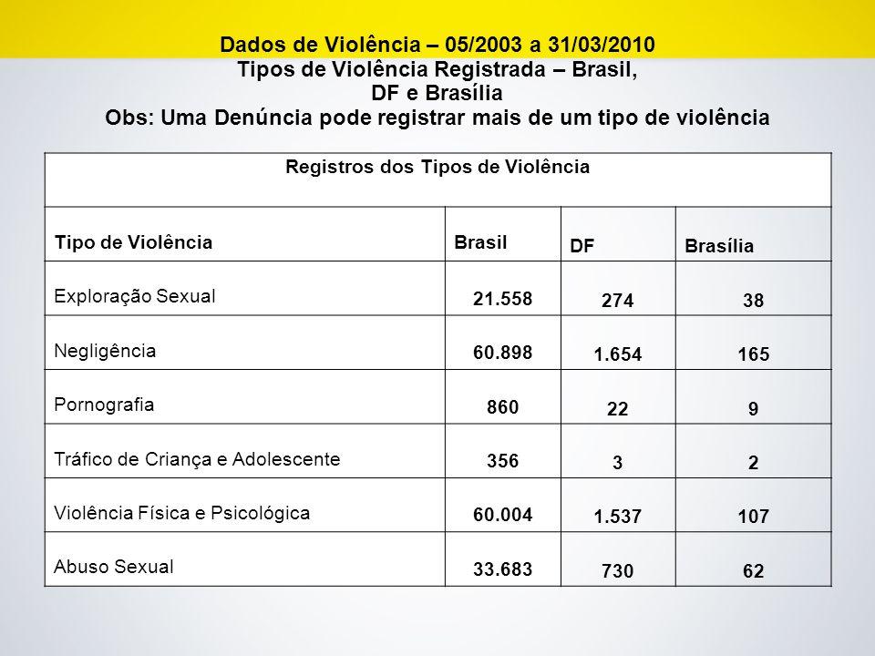 Registros dos Tipos de Violência