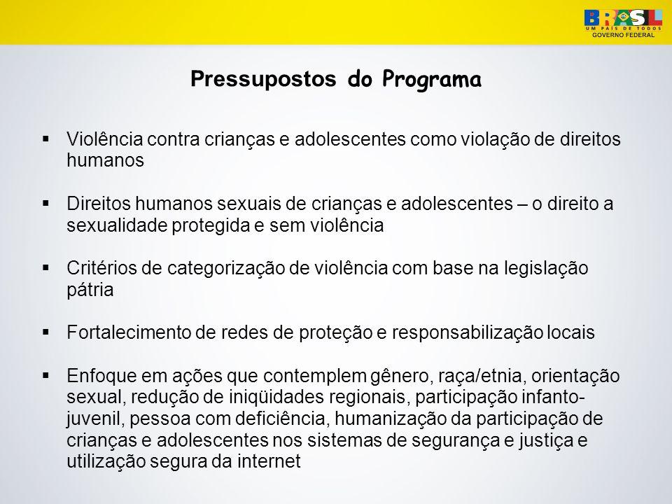 Pressupostos do Programa
