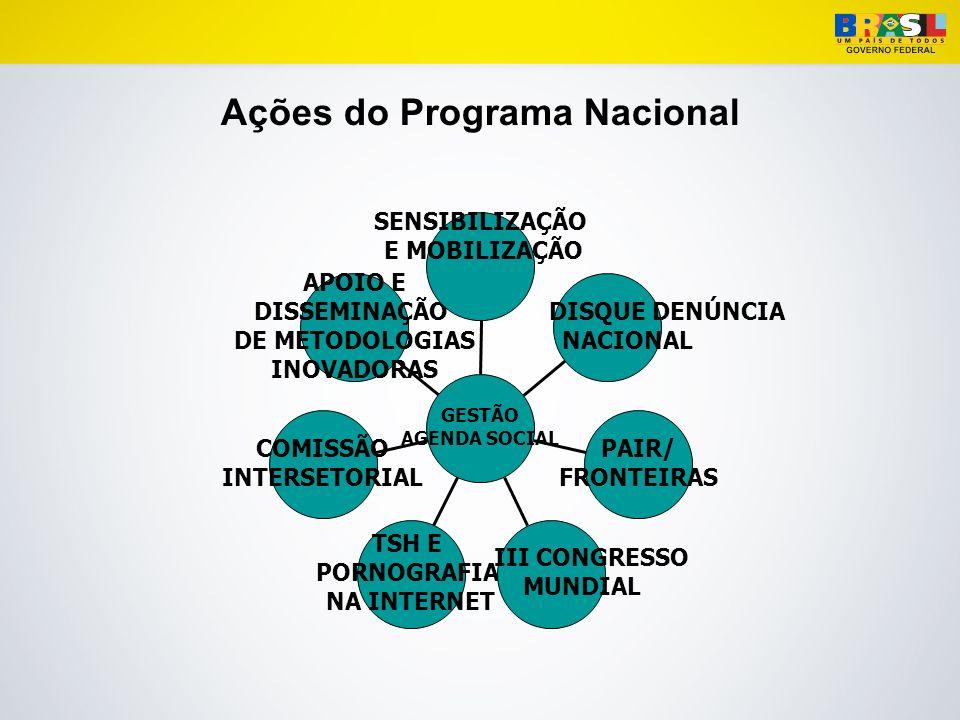 Ações do Programa Nacional