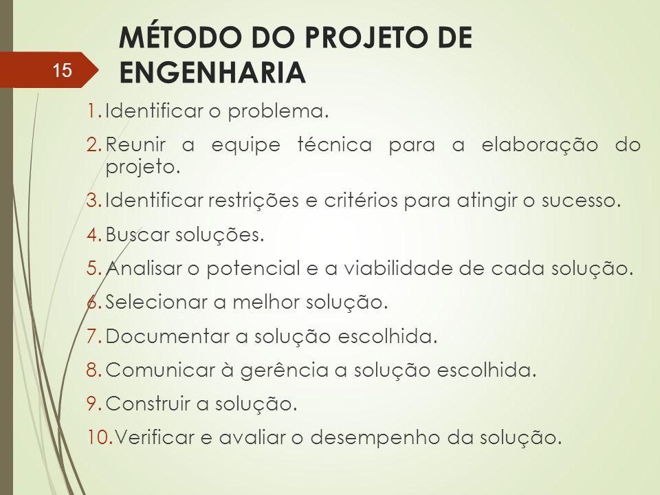 MÉTODO DO PROJETO DE ENGENHARIA