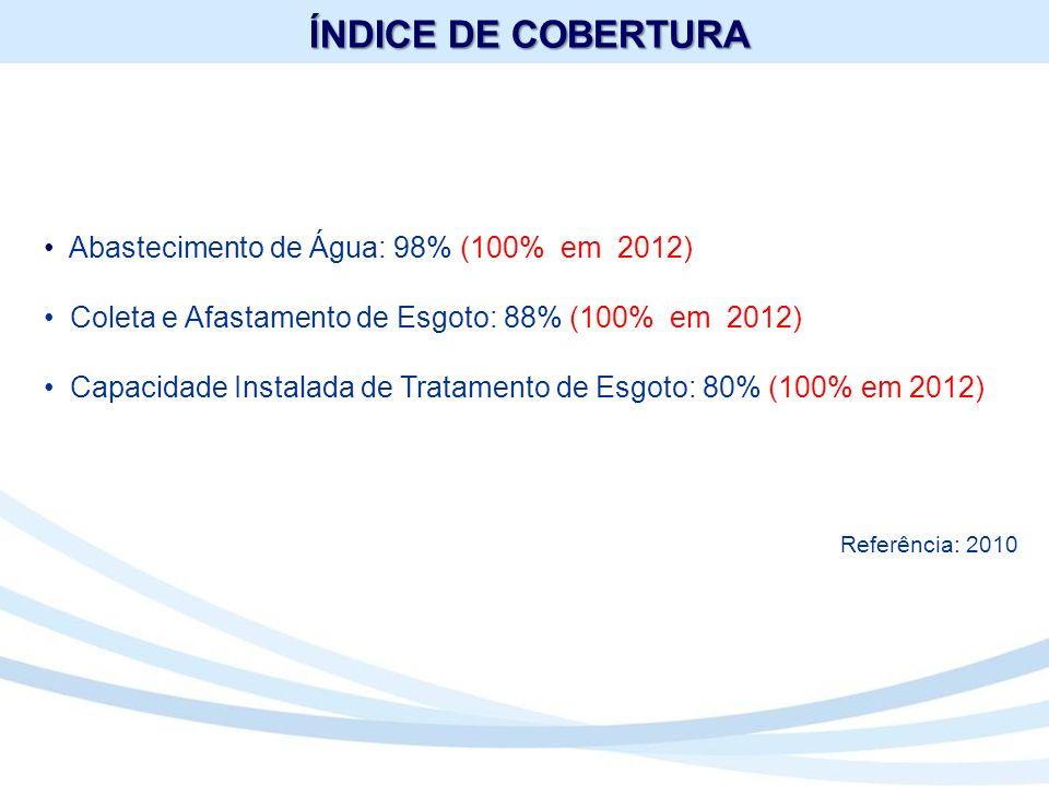 ÍNDICE DE COBERTURA Abastecimento de Água: 98% (100% em 2012)