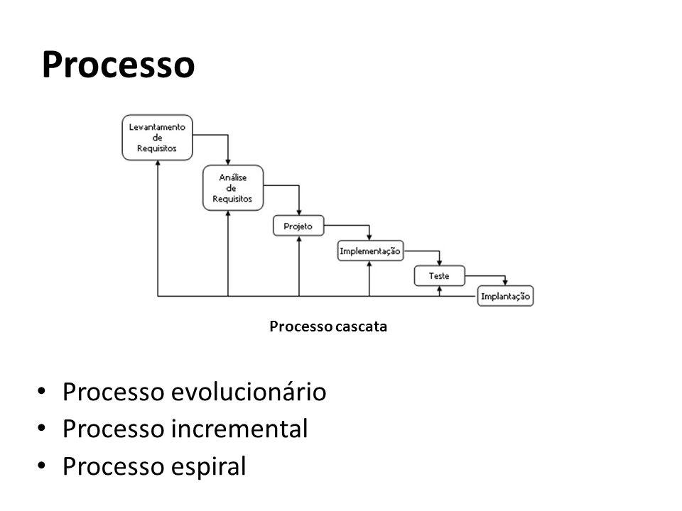 Processo Processo evolucionário Processo incremental Processo espiral