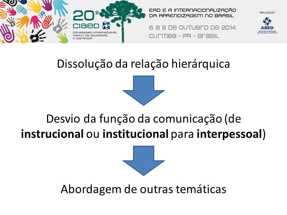 Dissolução da relação hierárquica Desvio da função da comunicação (de instrucional ou institucional para interpessoal) Abordagem de outras temáticas