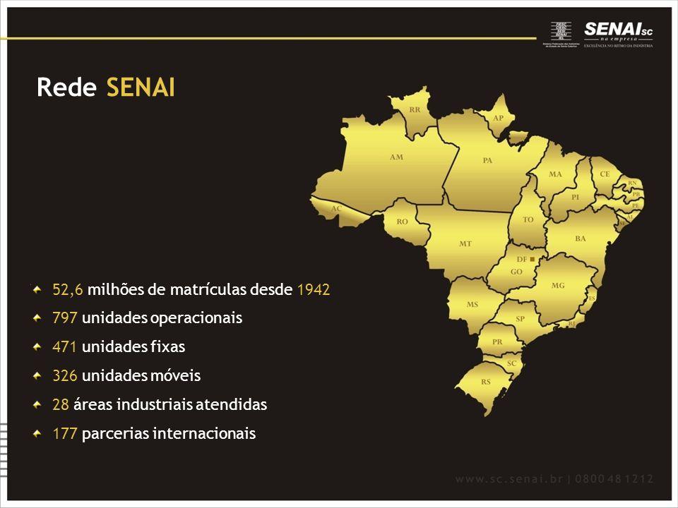 Rede SENAI 52,6 milhões de matrículas desde 1942