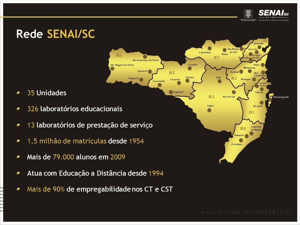 Rede SENAI/SC 35 Unidades 326 laboratórios educacionais