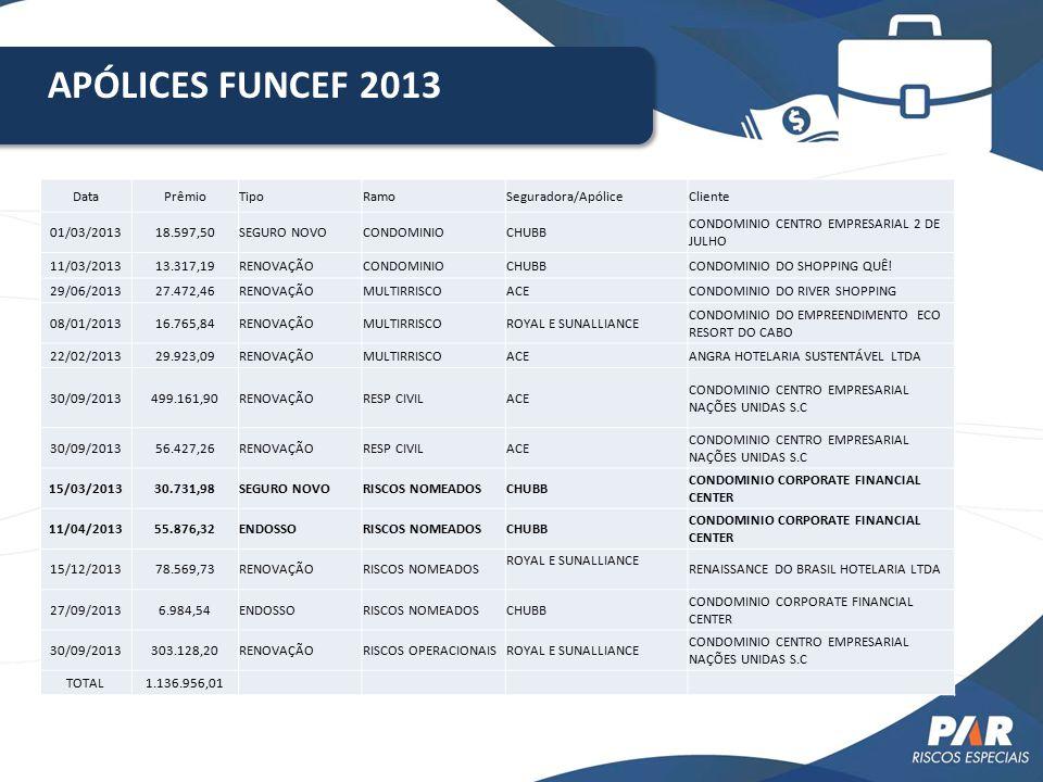 APÓLICES FUNCEF 2013 Data Prêmio Tipo Ramo Seguradora/Apólice Cliente