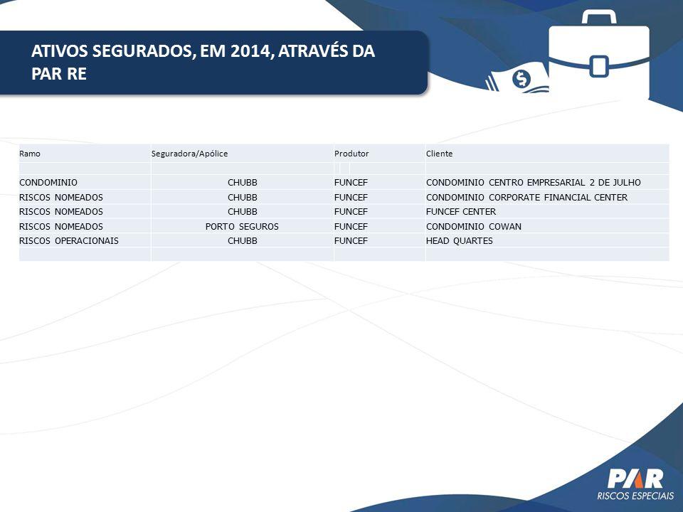 ATIVOS SEGURADOS, EM 2014, ATRAVÉS DA PAR RE