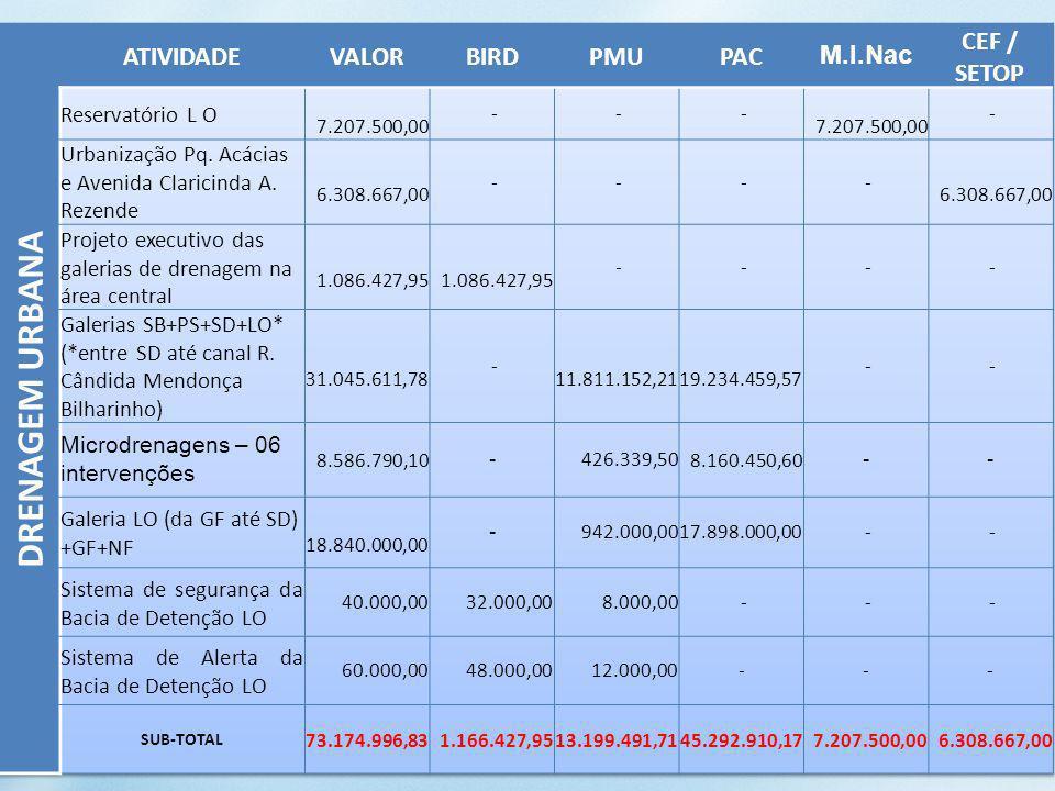 DRENAGEM URBANA ATIVIDADE VALOR BIRD PMU PAC M.I.Nac CEF / SETOP