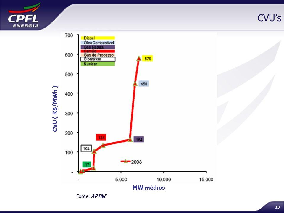 CVU's CVU ( R$/MWh ) MW médios Fonte: APINE