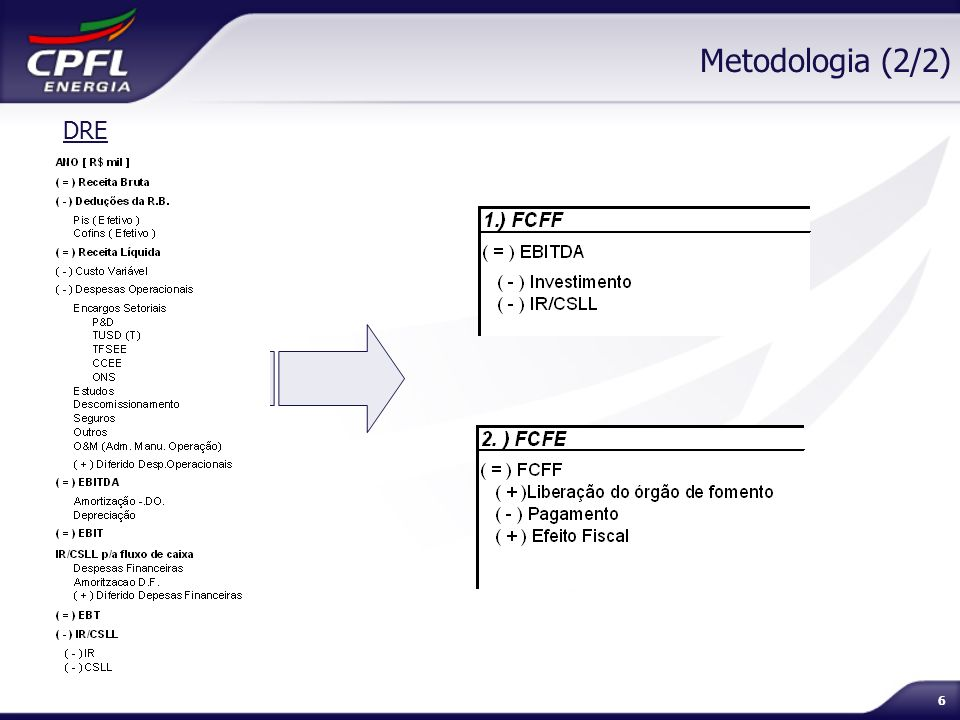 Metodologia (2/2) DRE