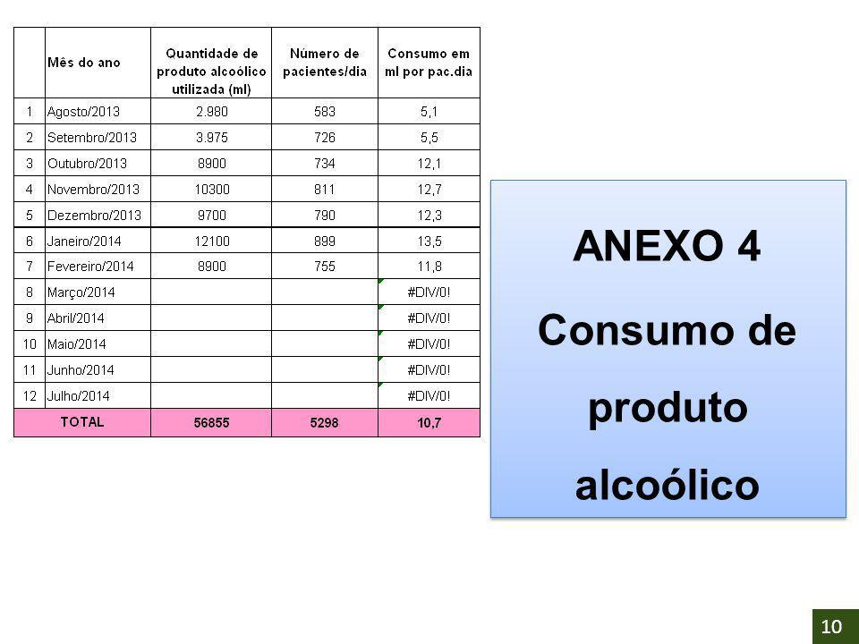 Consumo de produto alcoólico