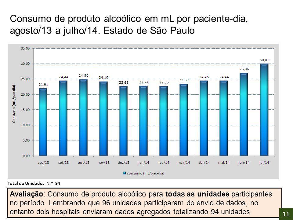 Consumo de produto alcoólico em mL por paciente-dia, agosto/13 a julho/14. Estado de São Paulo