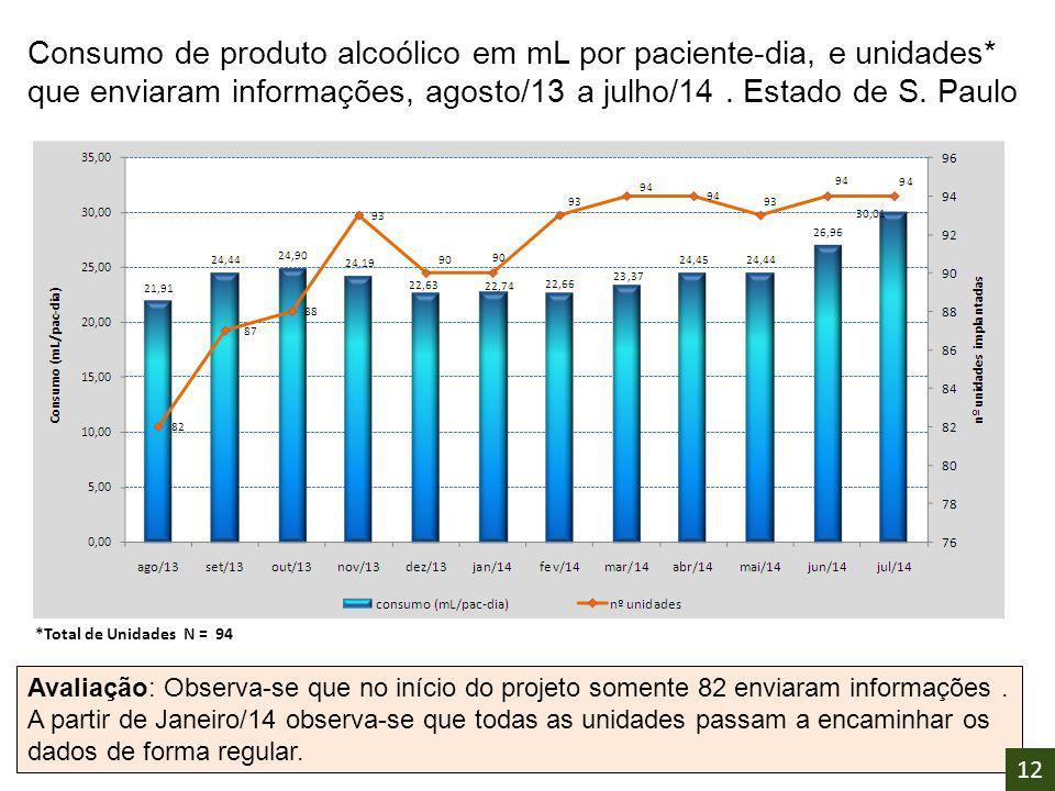 Consumo de produto alcoólico em mL por paciente-dia, e unidades