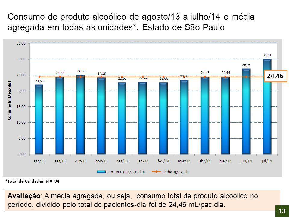 Consumo de produto alcoólico de agosto/13 a julho/14 e média agregada em todas as unidades*. Estado de São Paulo