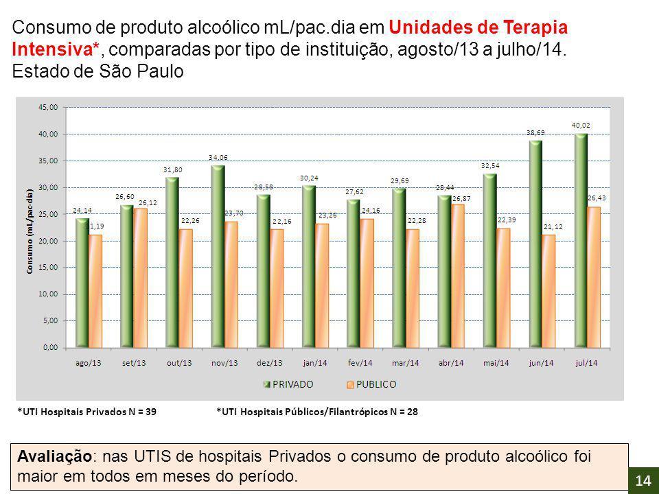 Consumo de produto alcoólico mL/pac