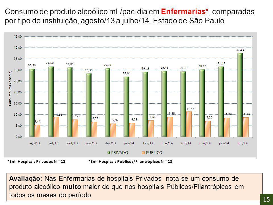 Consumo de produto alcoólico mL/pac. dia em Enfermarias