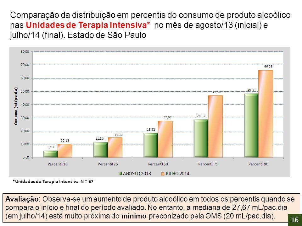 Comparação da distribuição em percentis do consumo de produto alcoólico nas Unidades de Terapia Intensiva* no mês de agosto/13 (inicial) e julho/14 (final). Estado de São Paulo