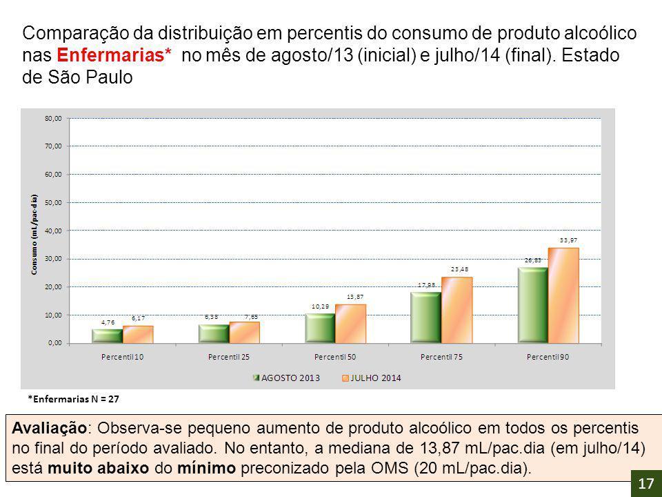 Comparação da distribuição em percentis do consumo de produto alcoólico nas Enfermarias* no mês de agosto/13 (inicial) e julho/14 (final). Estado de São Paulo