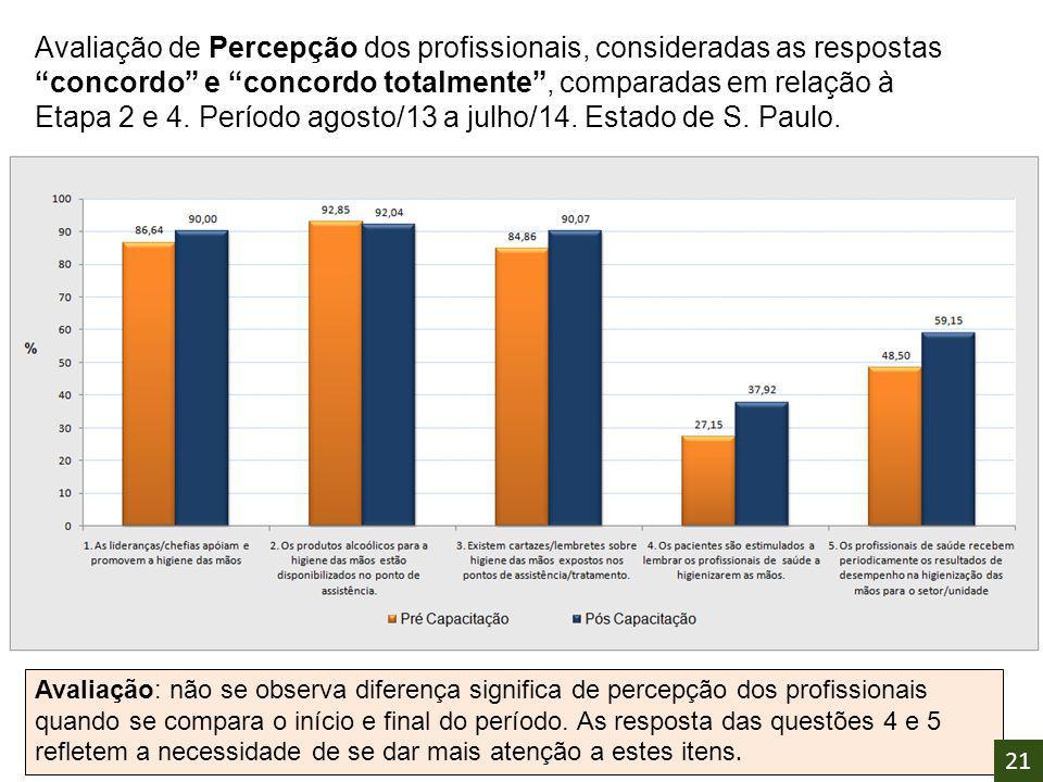 Avaliação de Percepção dos profissionais, consideradas as respostas concordo e concordo totalmente , comparadas em relação à Etapa 2 e 4. Período agosto/13 a julho/14. Estado de S. Paulo.