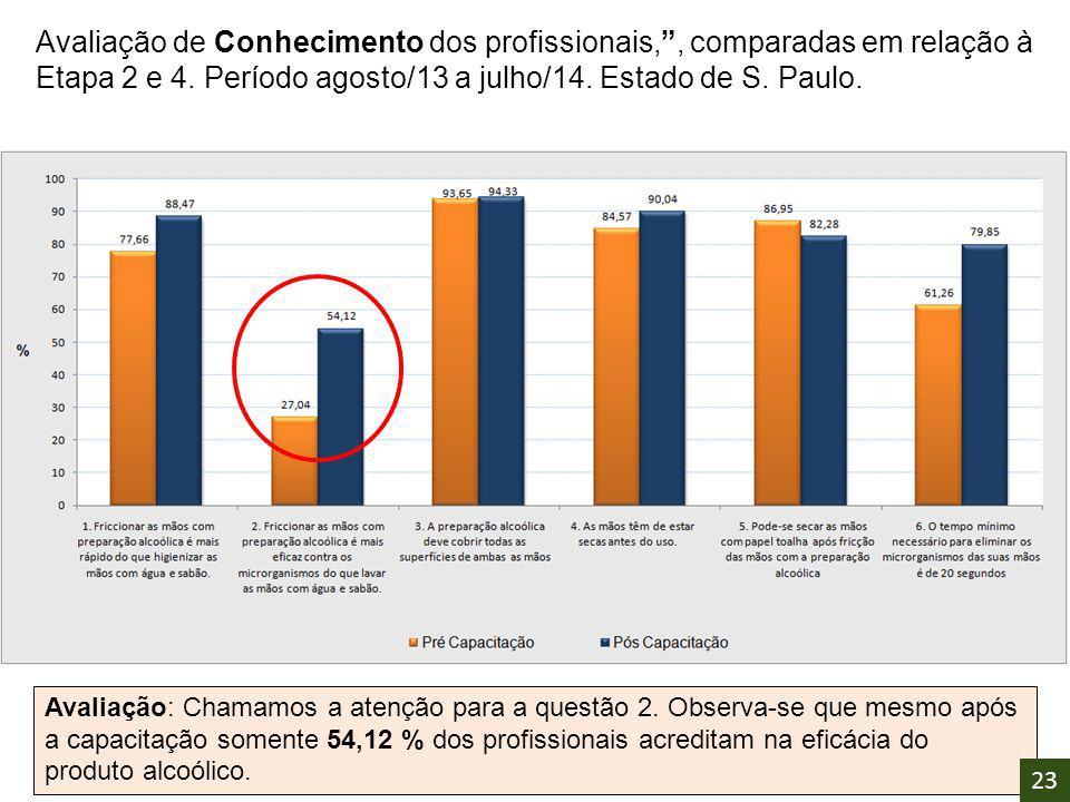 Avaliação de Conhecimento dos profissionais, , comparadas em relação à Etapa 2 e 4. Período agosto/13 a julho/14. Estado de S. Paulo.