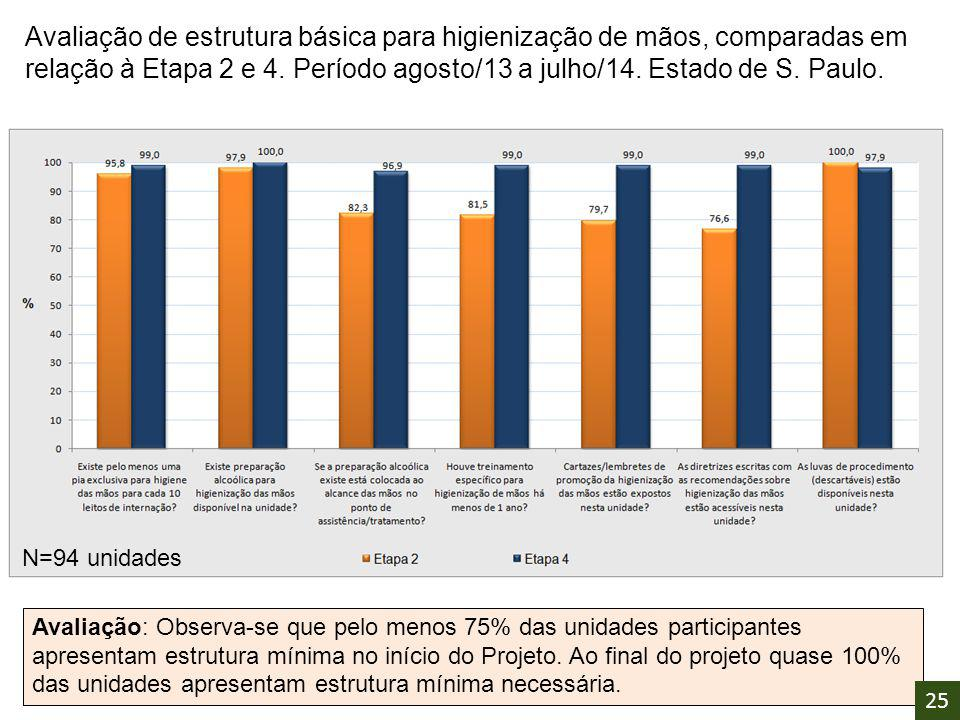 Avaliação de estrutura básica para higienização de mãos, comparadas em relação à Etapa 2 e 4. Período agosto/13 a julho/14. Estado de S. Paulo.
