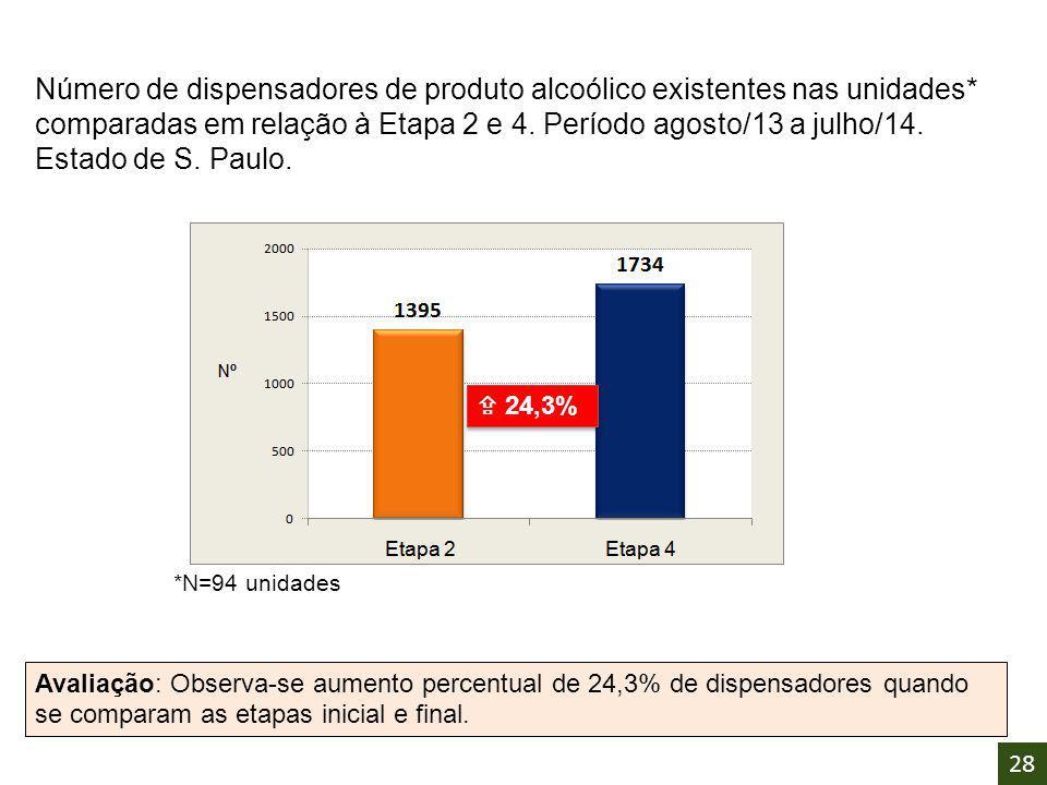 Número de dispensadores de produto alcoólico existentes nas unidades