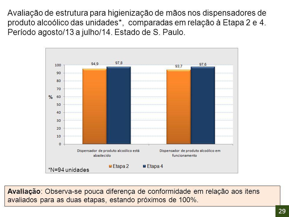 Avaliação de estrutura para higienização de mãos nos dispensadores de produto alcoólico das unidades*, comparadas em relação à Etapa 2 e 4. Período agosto/13 a julho/14. Estado de S. Paulo.