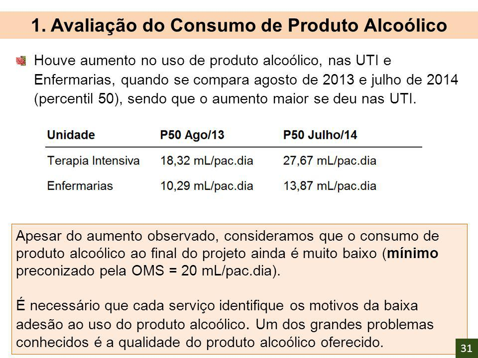 1. Avaliação do Consumo de Produto Alcoólico