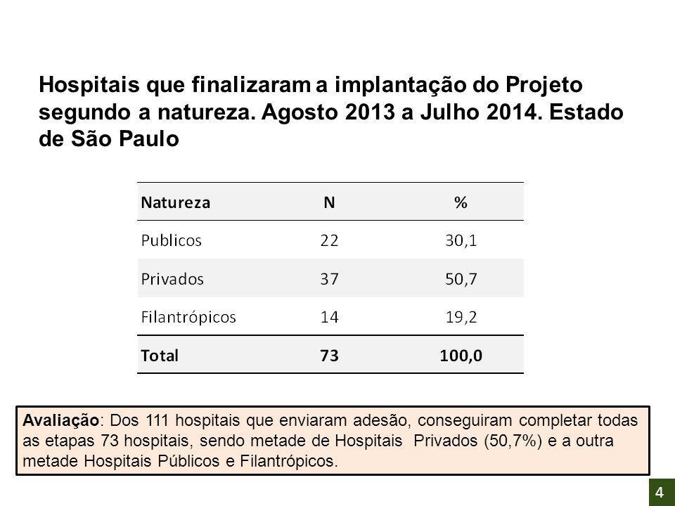 Hospitais que finalizaram a implantação do Projeto segundo a natureza