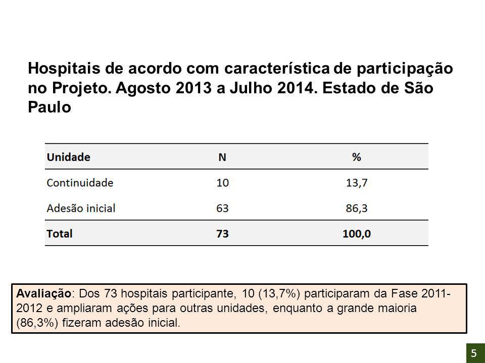 Hospitais de acordo com característica de participação no Projeto