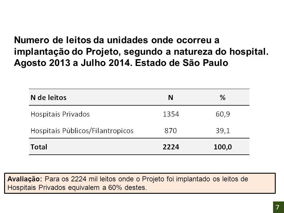 Numero de leitos da unidades onde ocorreu a implantação do Projeto, segundo a natureza do hospital. Agosto 2013 a Julho 2014. Estado de São Paulo