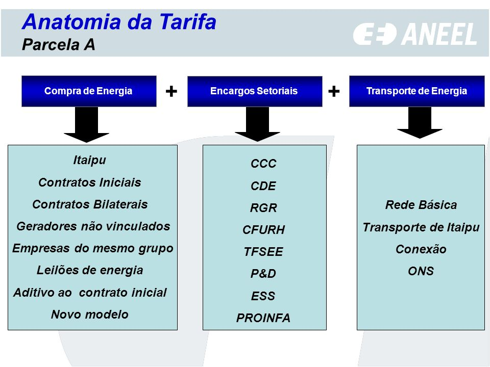 Anatomia da Tarifa + + Parcela A Itaipu CCC Contratos Iniciais CDE