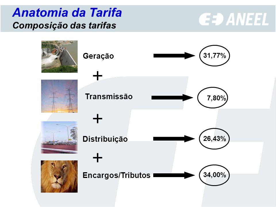 Anatomia da Tarifa Composição das tarifas Geração Transmissão