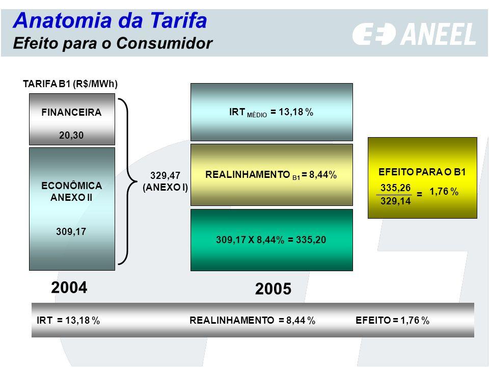 Anatomia da Tarifa Efeito para o Consumidor 2004 2005