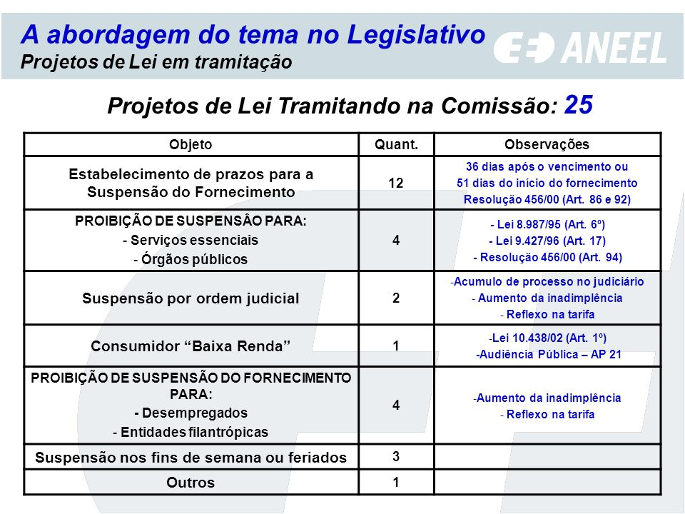 A abordagem do tema no Legislativo Projetos de Lei em tramitação