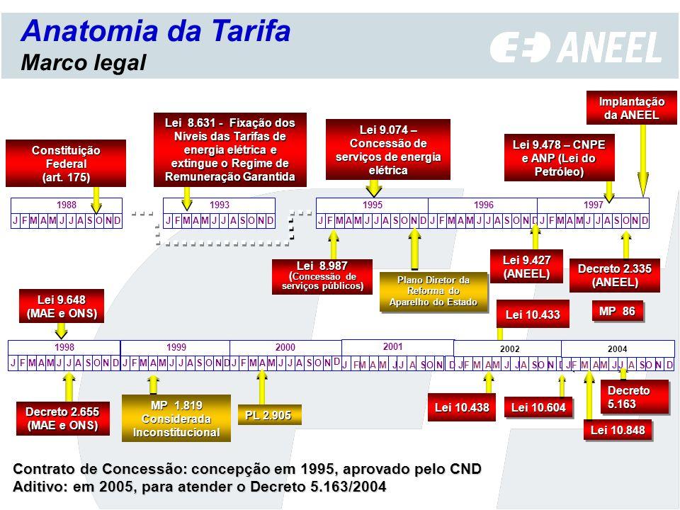 Anatomia da Tarifa ... ... ... ............... ... Marco legal