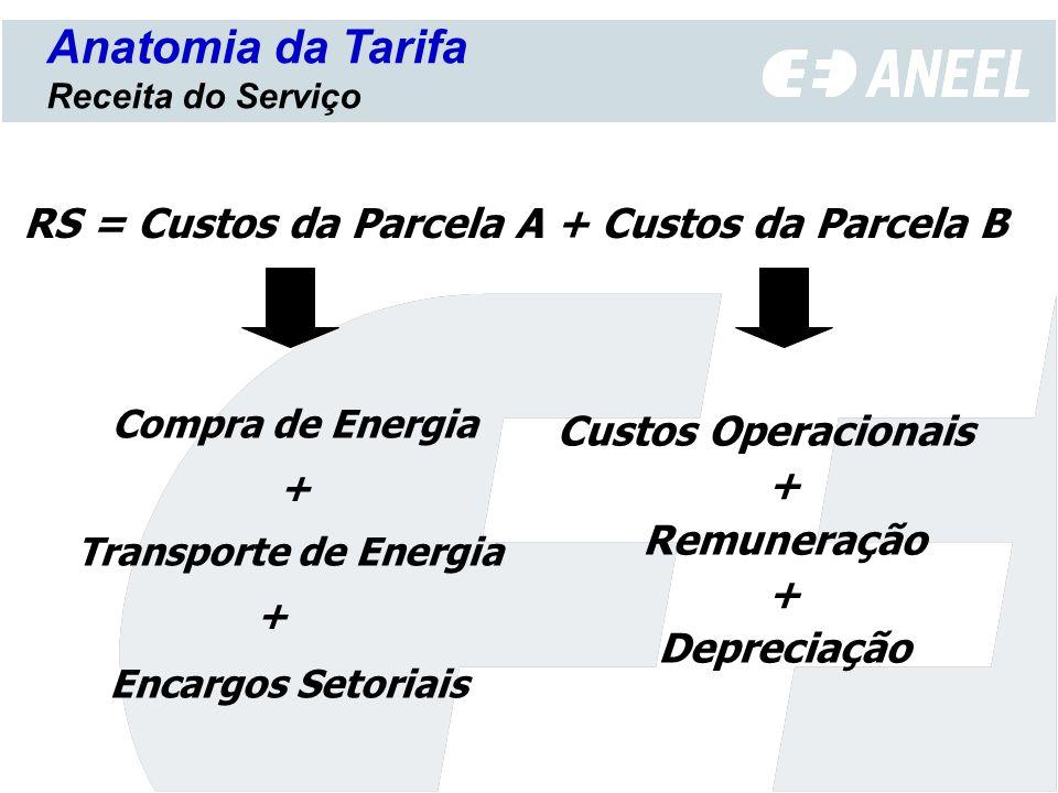 Anatomia da Tarifa RS = Custos da Parcela A + Custos da Parcela B