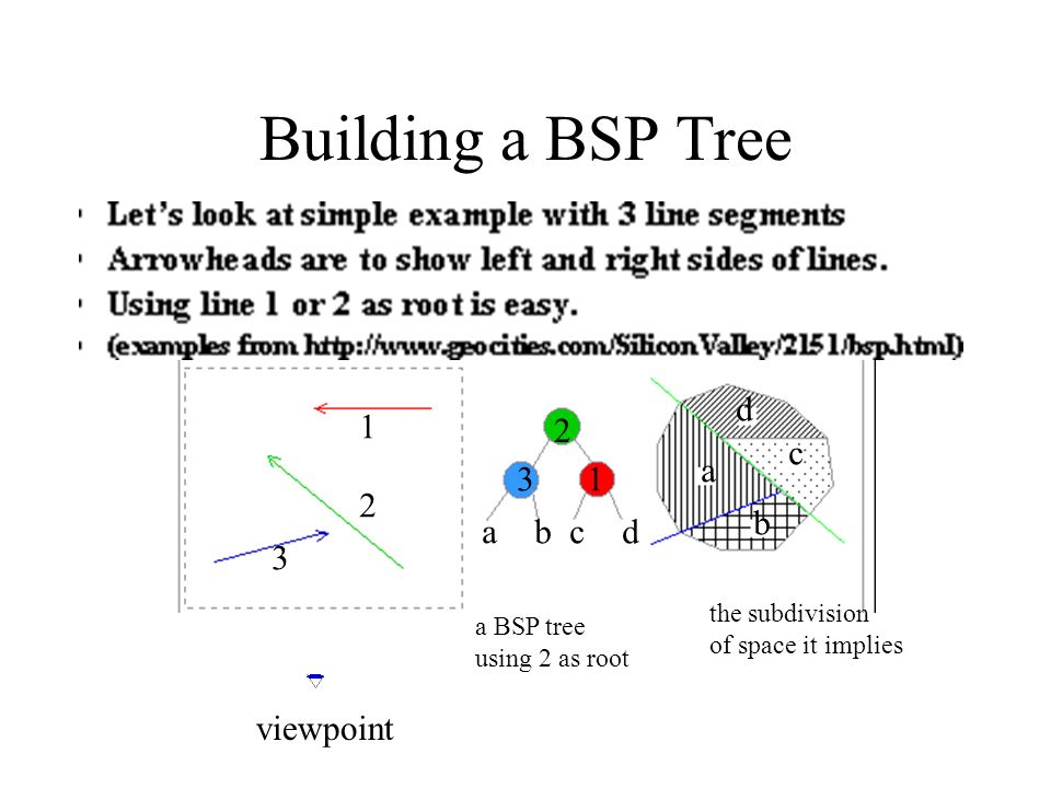 Building a BSP Tree d 1 2 c a 3 1 2 b a b c d 3 viewpoint