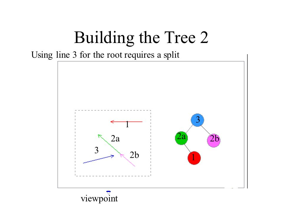 Building the Tree 2 Using line 3 for the root requires a split 3 1 2a