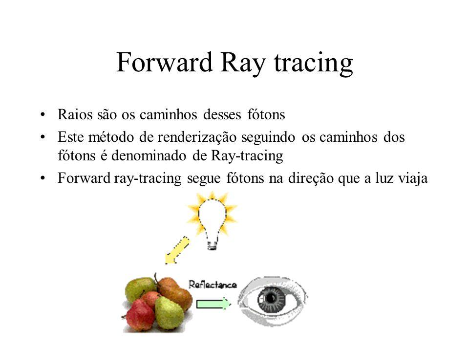 Forward Ray tracing Raios são os caminhos desses fótons