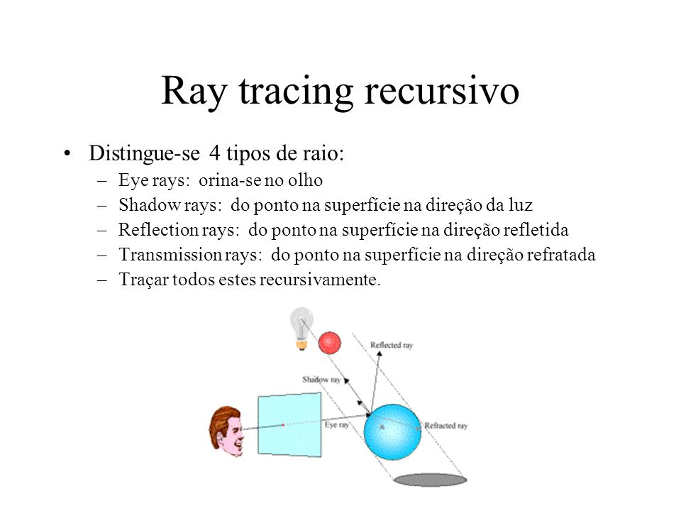 Ray tracing recursivo Distingue-se 4 tipos de raio: